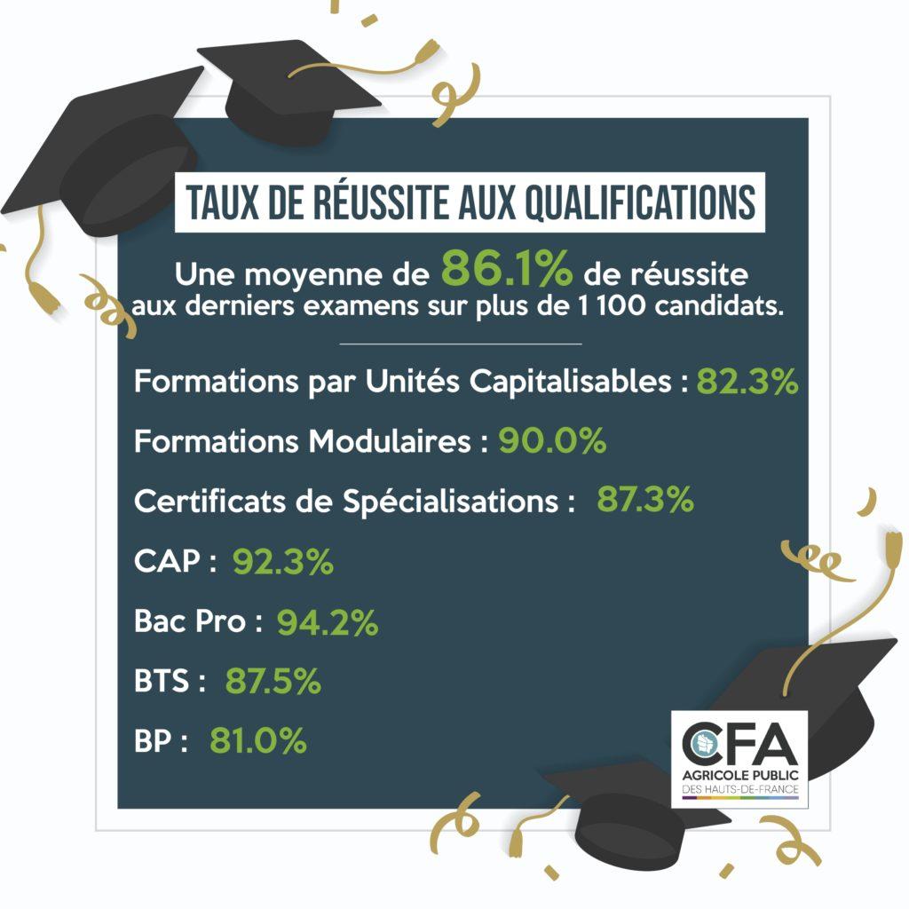 Découvrez les Taux de Réussite à nos Formations au CFAR Agricole Public de l'Oise